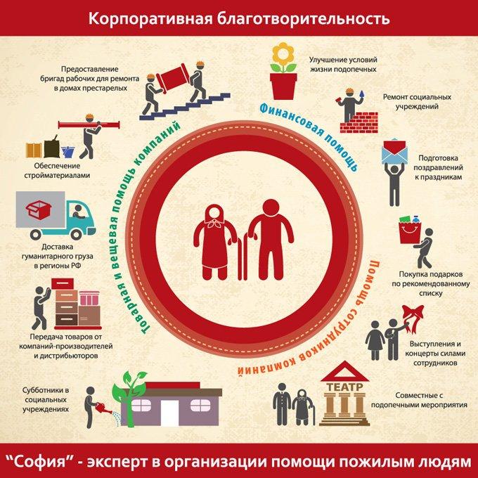 """Благотворительный Фонд """"София"""""""